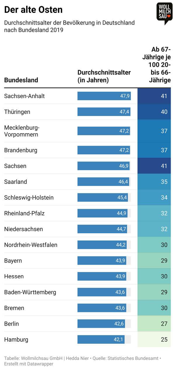 Ost und West Infografik: Durschnittsalter der Bevölkerung nach Bundesland
