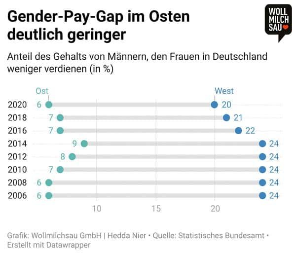 Ost und West Infografik: Gender Pay Gap im Osten deutlich geringer