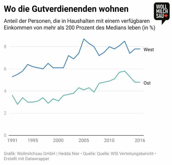 Ost und West Infografik: Wo die Gutverdienenden Wohnen