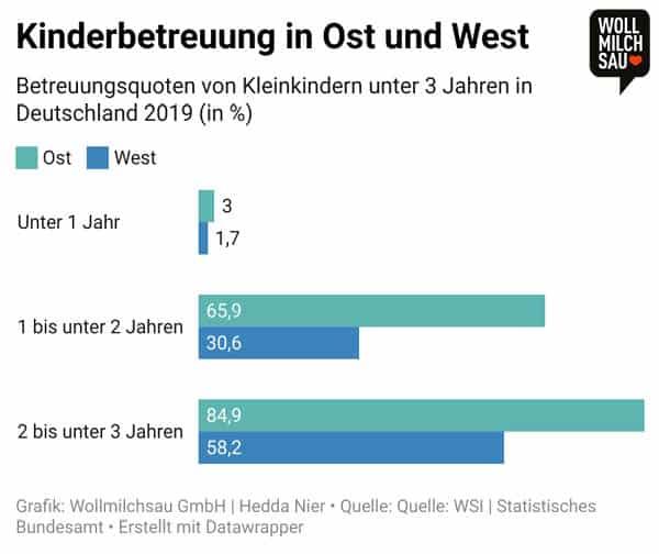 Ost und West Infografik: Kinderbetreuung in Ost und West