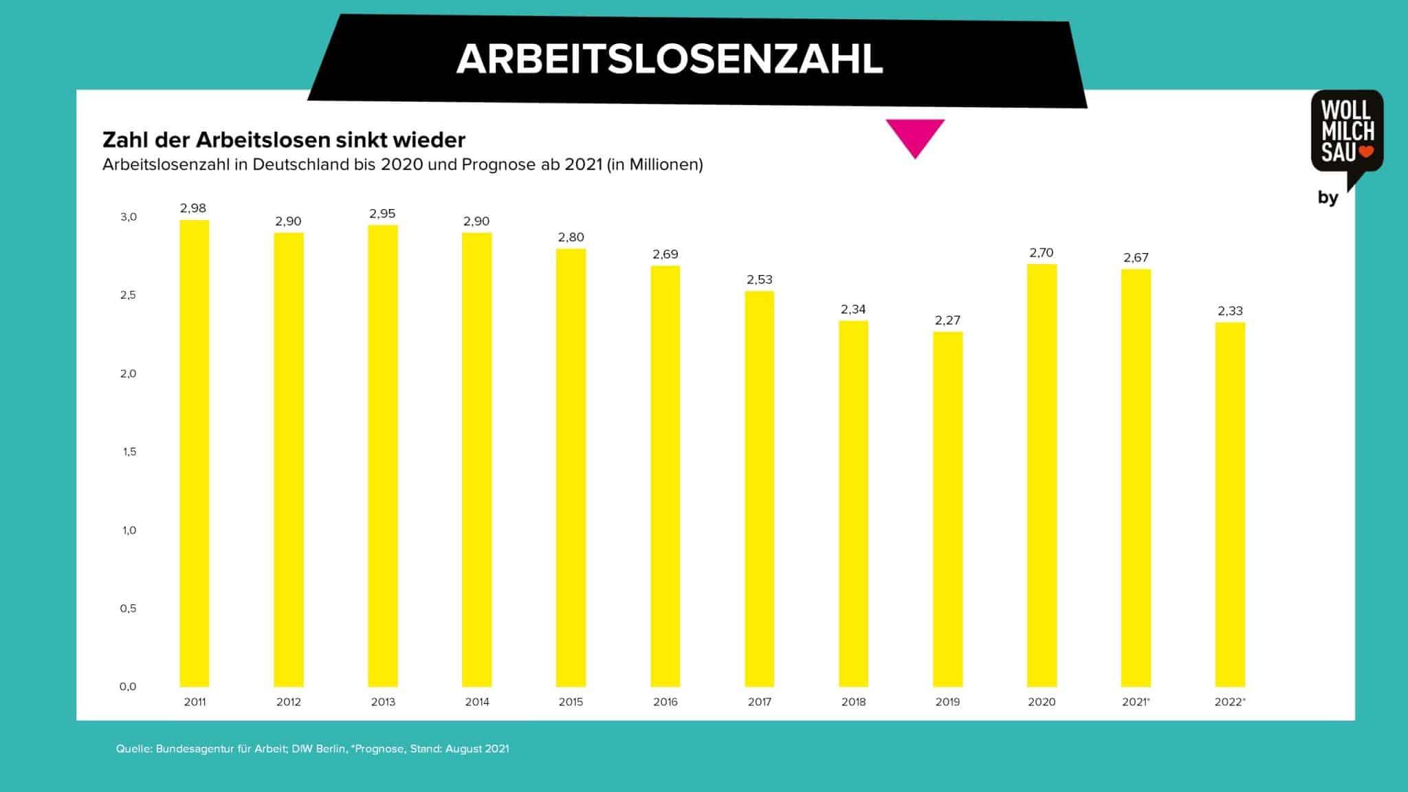 Wollmilchsau Arbeitsmarkt Deutschland Arbeitslosenquote