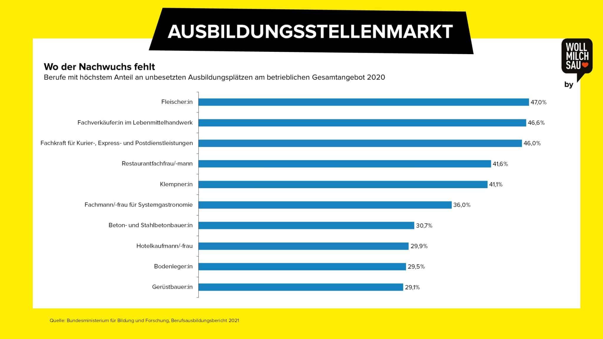 Wollmilchsau Arbeitsmarkt Deutschland Ausbildungsstellen