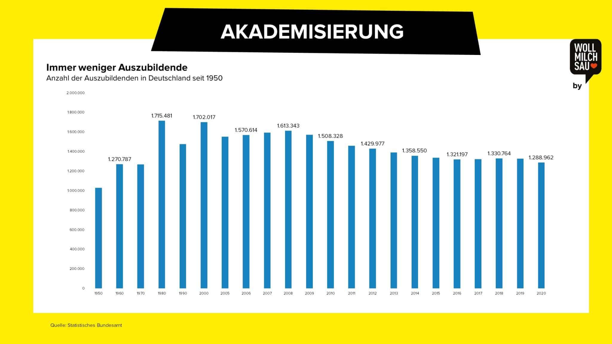 Wollmilchsau Arbeitsmarkt Deutschland Studie Akademisierung