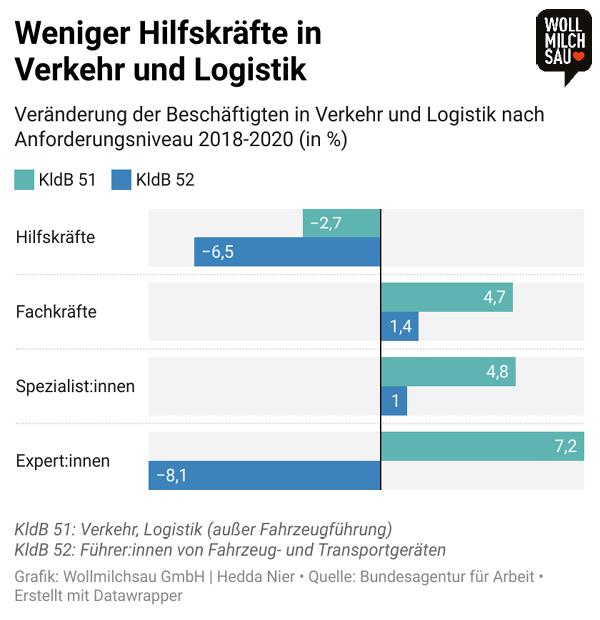 Verkehr und Logistik Infografik: Veränderung der Beschäftigten in Verkehr und Logistik nach Anforderungsniveau 2018-2020