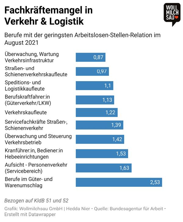 Verkehr und Logistik Infografik: Berufe mit der geringsten Arbeitslosen-Stellen-Relation im August 2021